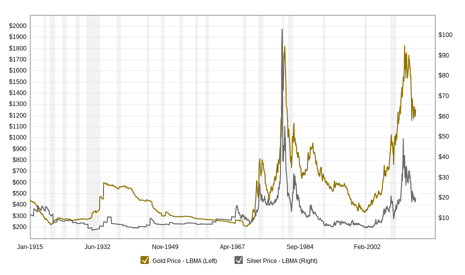 100 Years Of Gold Silver Prices New