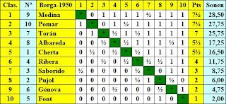 Clasificación final por puntuación del I Torneo Nacional de Ajedrez Berga 1950