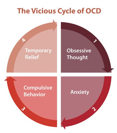 are you bargaining, cross checking or are you really suffering from simple diagram of ptsd are you bargaining, cross checking or are you really suffering from obsessive compulsive disorder (ocd)