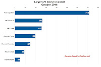 Canada large SUV sales chart October 2016