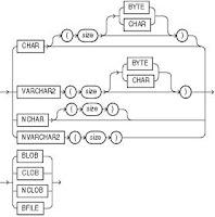 Los tipos de dato CHAR, VARCHAR2 y CLOB (Cadenas de caracteres en PL/SQL)