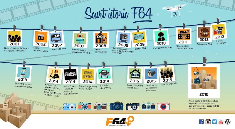 F64 implineste 14 ani de existenta. Cel mai mare magazin de echipamente foto-video din Estul Europei - Silviu Pal Blog