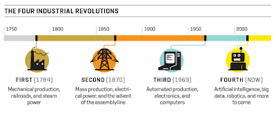 Four Industrial Revolutions