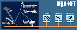 Tadano's HELLO-NET Crane Management System