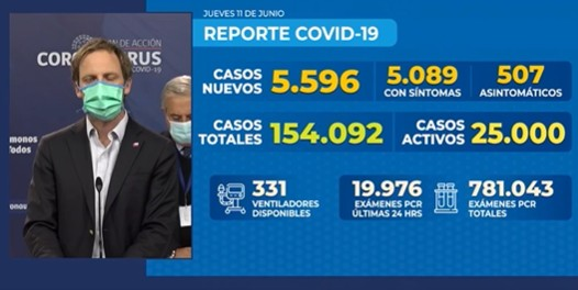 🇨🇱😷Coronavirus: Reporte Nacional 11 de Junio | 173 fallecidos