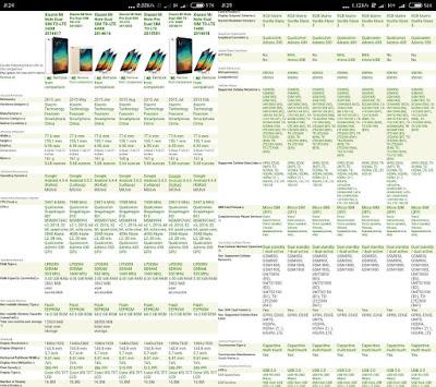 Bagaimana Caranya Agar Xiaomi Mi Note/PRO Bisa Menggunakan Seluruh Operator 4G LTE Indonesia? Ini Tutorial Mudah Unlock Band Frekuensinya