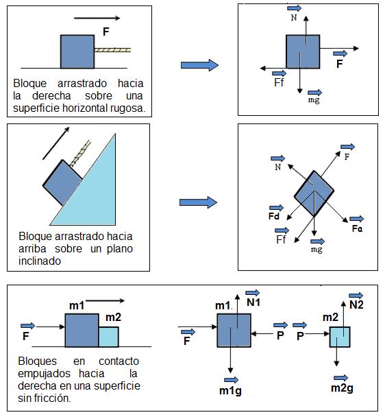 Ejercicios de dinamica sin fuerza de rozamiento