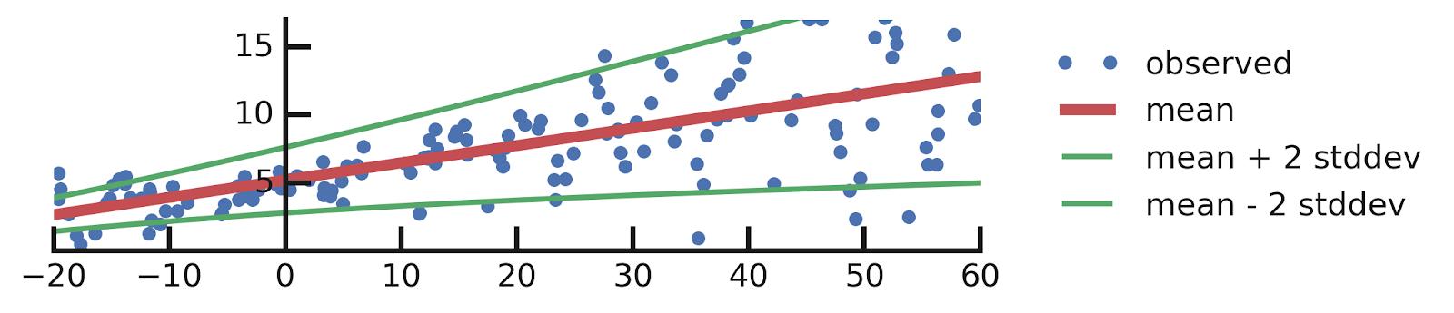 new model graph