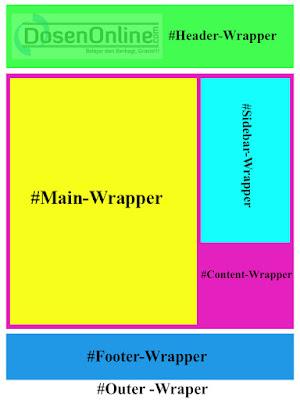 cara membuat template di blogger cara membuat template blog sendiri tutorial membuat template blogger