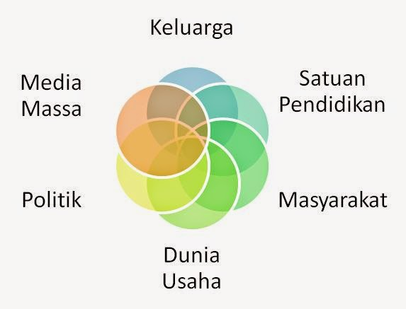 Strategi Pembangunan Karakter Bangsa melalui Pembudayaan
