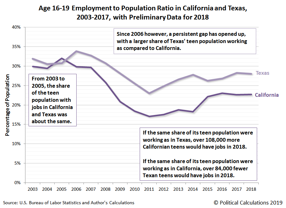Age 16-19 Employment to Population Ratio in California and Texas, 2003-2017, with Preliminary Data for 2018