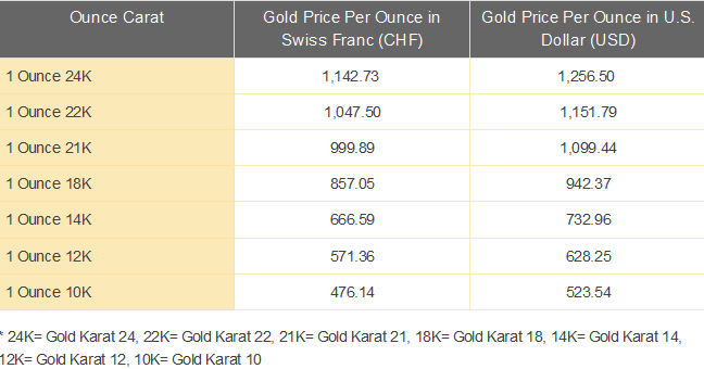 Gold Price Today Swiss Franc Chf