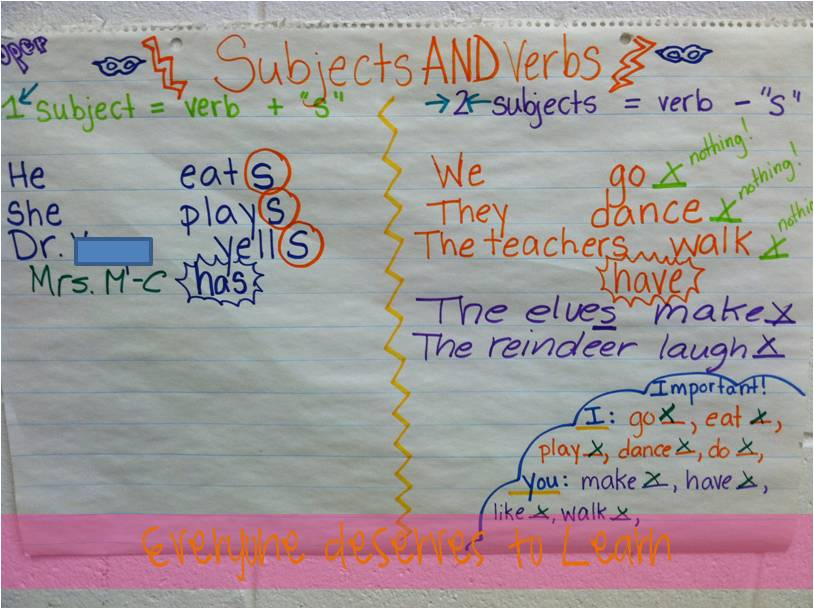 Plural Noun Anchor Chart In more verb news