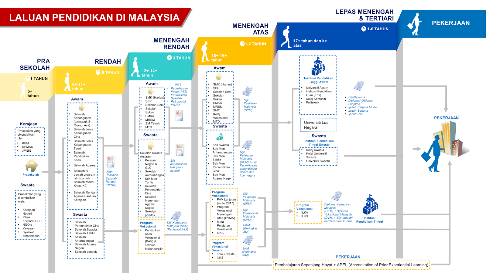 Infografik Laluan Pendidikan Di Malaysia
