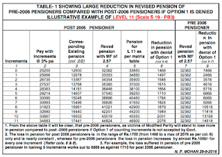pension-revision-7cpc-option1-example-table1