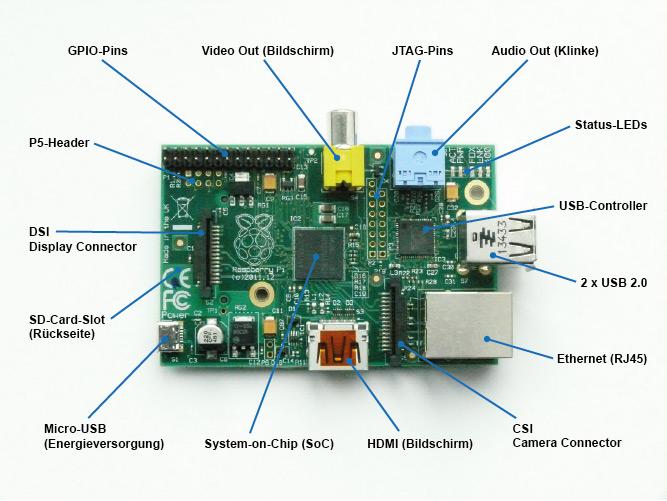 Raspberry Pi Codec License