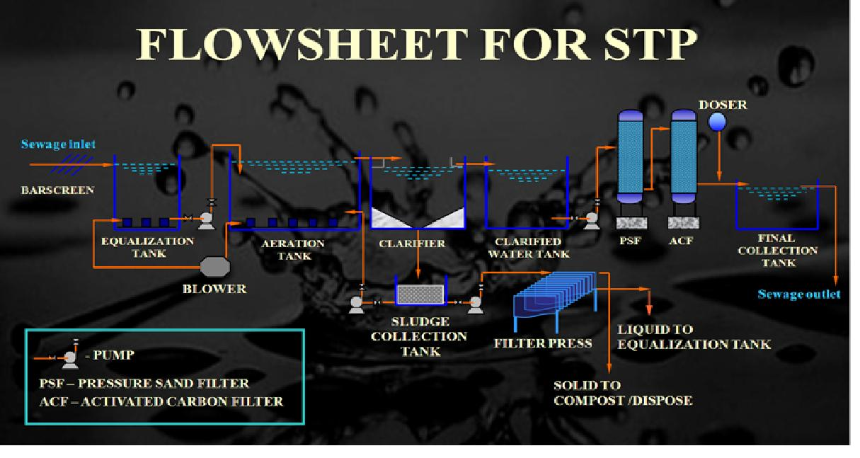 Design of Moving Bed Biofilm Bioreactor (MBBR) STP | Waste