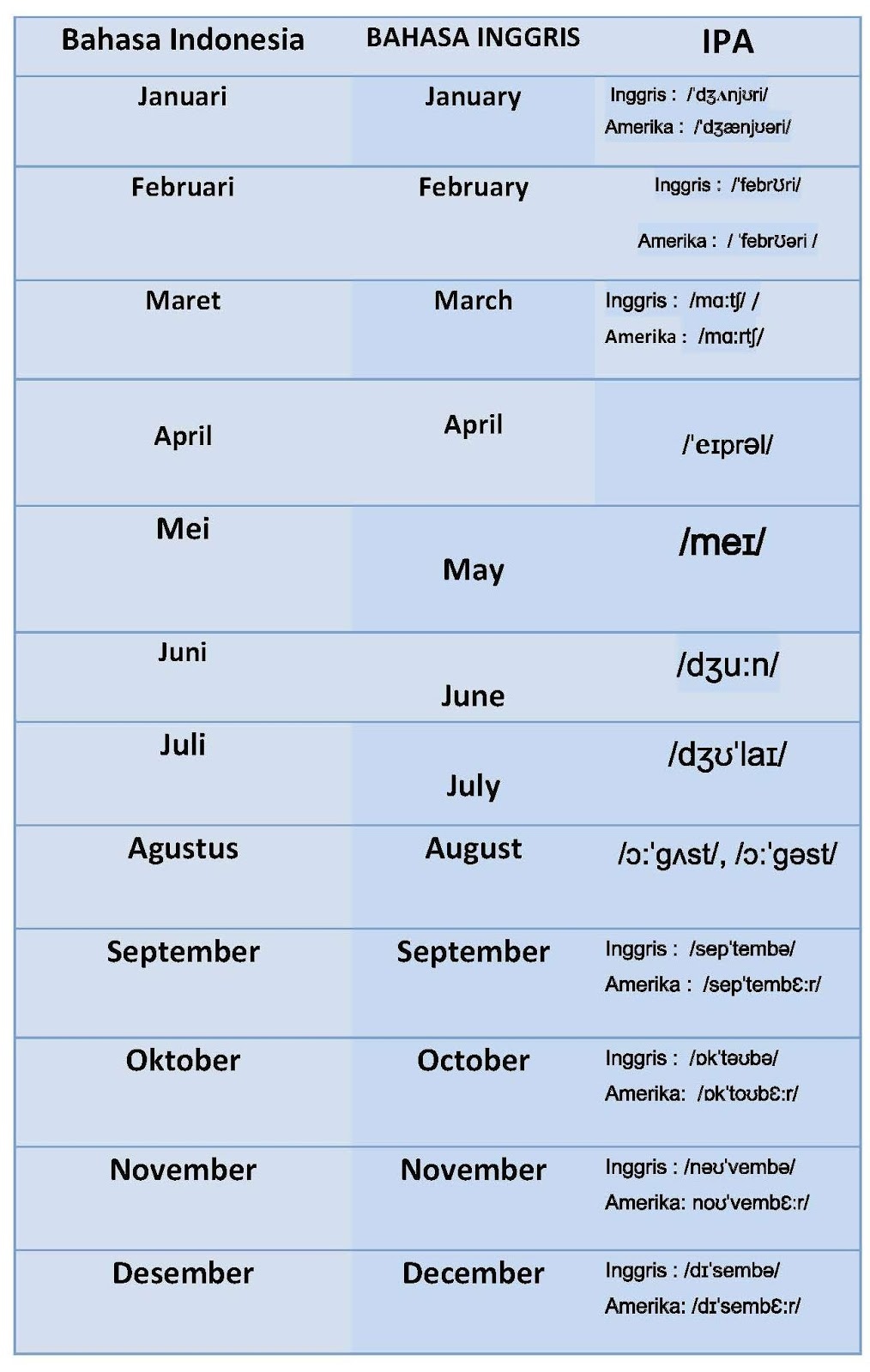 Bahasa Inggris Pelajaran 4 Nama Nama Hari Bulan Tahun Dan Penanggalan Kelaspoliglot