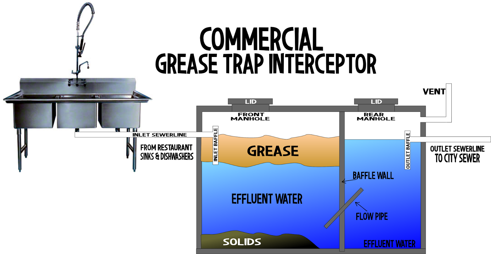 Grease trap diagram images interceptor