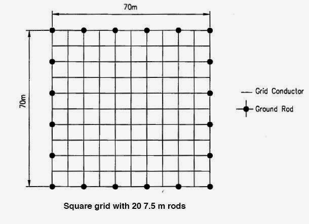 Grounding Design Calculations