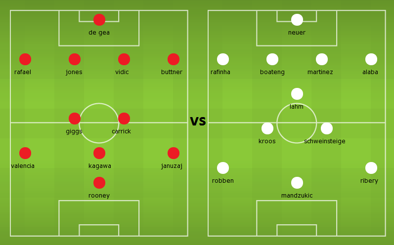 Possible lineups: Manchester United vs Bayern Munich