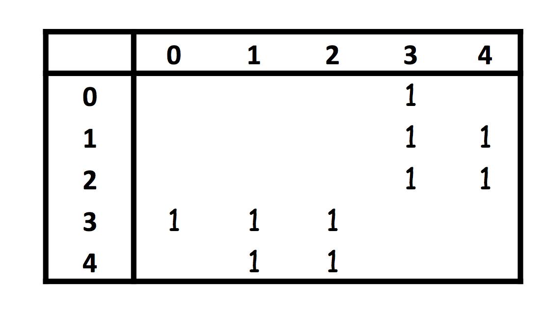 The Fake Geek's blog: Graph again (Python and Java, adjacency matrix