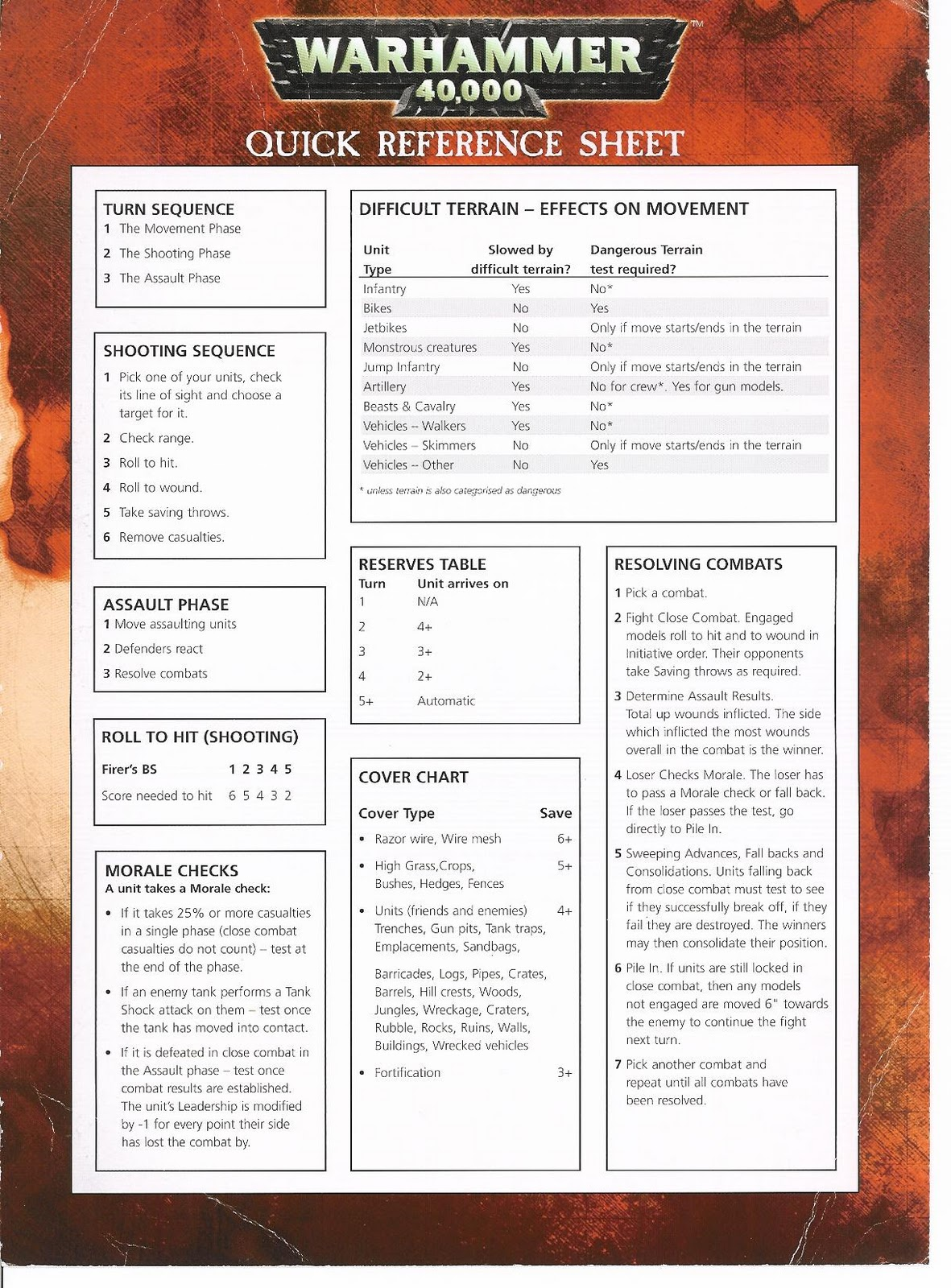 The Stout Smurf Quick Refence Sheets