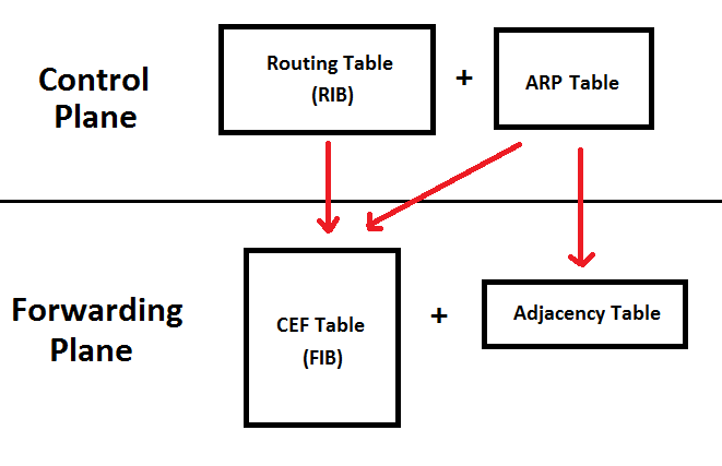 Roshan's Networking Blog: A Note on Cisco Express Forwarding
