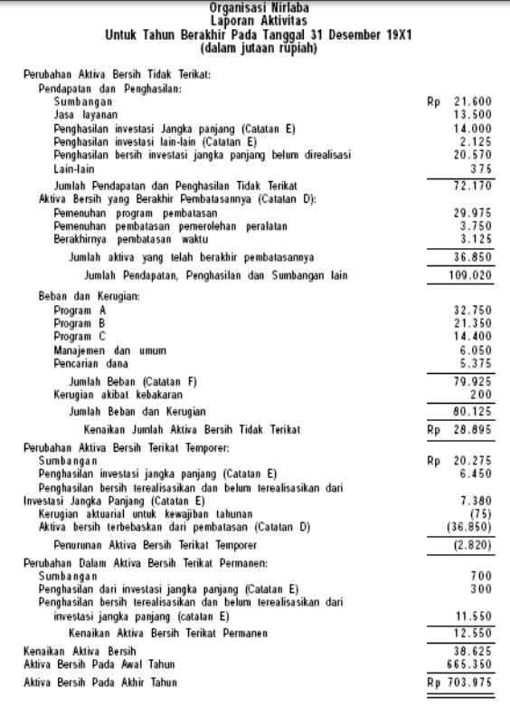 contoh laporan keuangan organisasi nirlaba