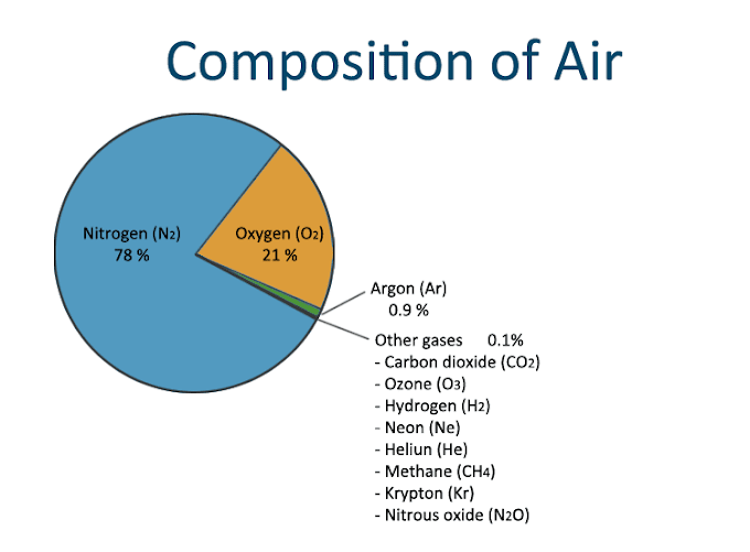Composition of Air for Kids - What is Air Made of?