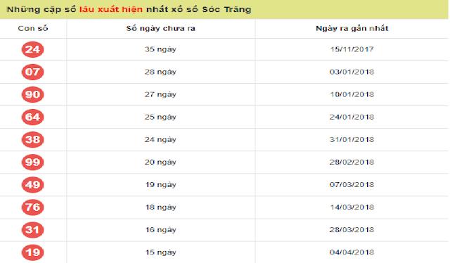 Các cặp lô gan chưa xuất hiện trong 30 đợt quay cầu gần đây tại Sóc Trăng - Win2888vn