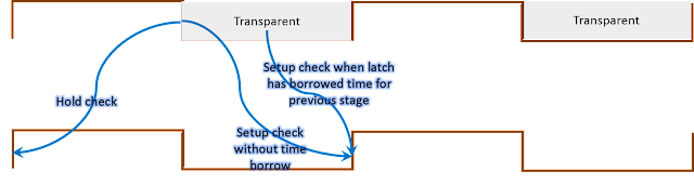 Timing waveform for timing path from negative level sensitive latch to negative edge triggered register
