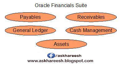 Oracle hrms modules pdf