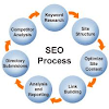 Search Engine Optimization (SEO) Process 2