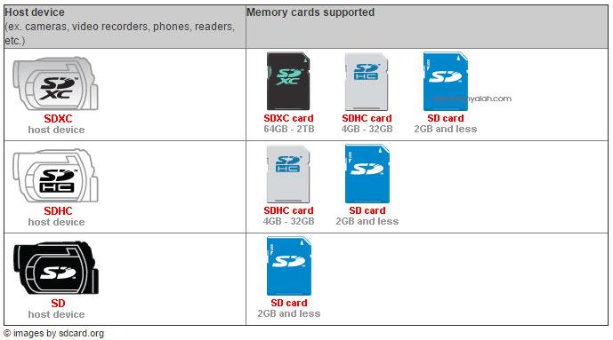 Inilah Spesifikasi dan Kompatibilitas dari SD / SDHC / SDXC