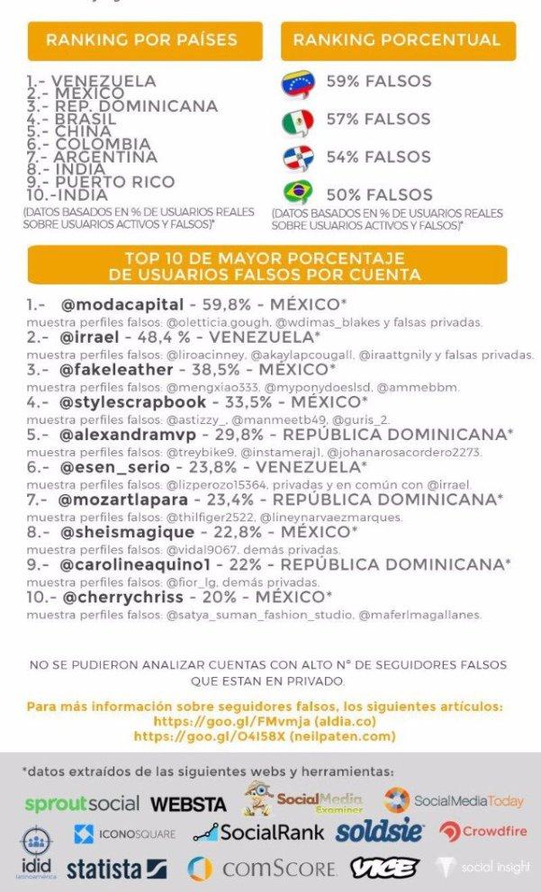 irrael gomez cuenta con seguidores falsos de latinoamerica