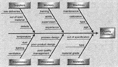 Delta Quality Control Chart ~ Homework Help USA