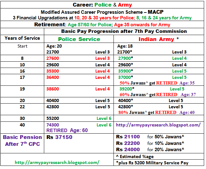Army soldier salary in india  What is soldier salary in