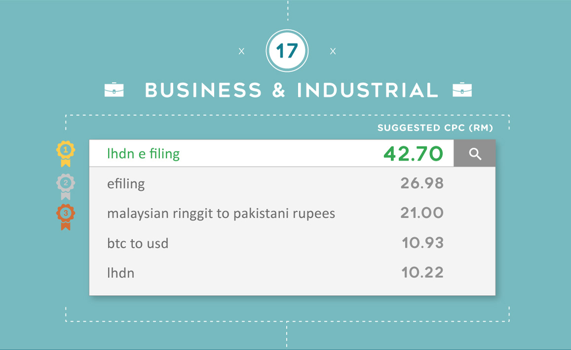 The most expensive Google keywords for Business & Industrial in Malaysia