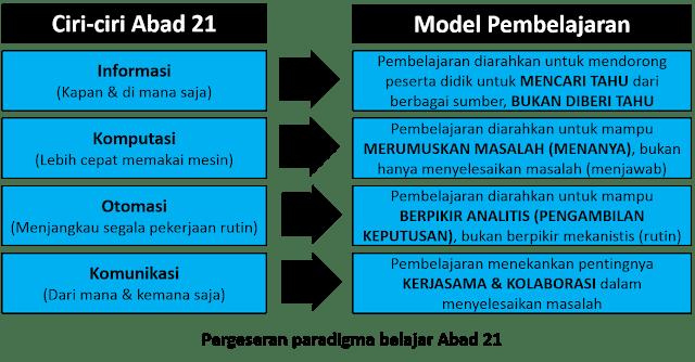 Hasil gambar untuk kompetensi abad 21