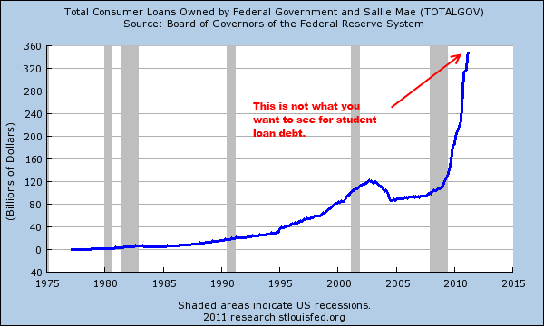 College Need Not Be An Expensive Racket - federal student loans chart