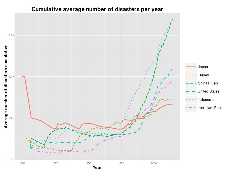 Cumulative average is growing rapidly since 1970s for Indonesia and China