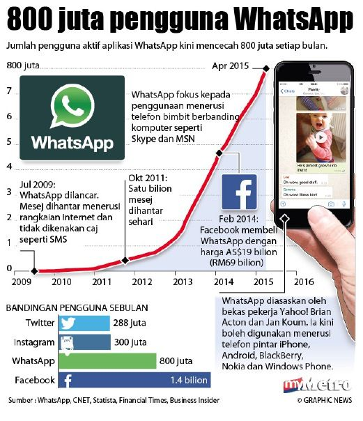Zaman WhatsApp, Aplikasi WhatsApp, Zaman SMS, Teknologi, Sejarah WhatsApp, Handphone, Smart Phone, Telefon Pintar, Telefon Bimbit,