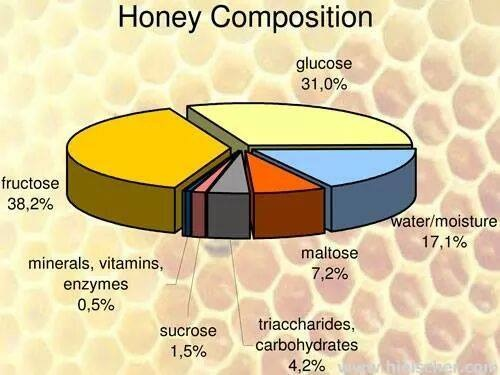 COMPOSICIÓN DE LA MIEL - HONEY COMPOSITION