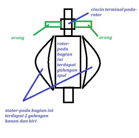Cara Memperbaiki Blender
