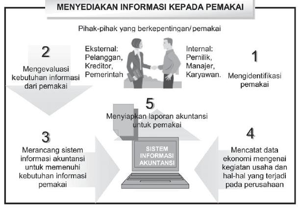 Peran Akuntansi Dalam Perusahaan Sebagai Sistem Informasi dan Pihak-Pihak Yang Memerlukan Informasinya