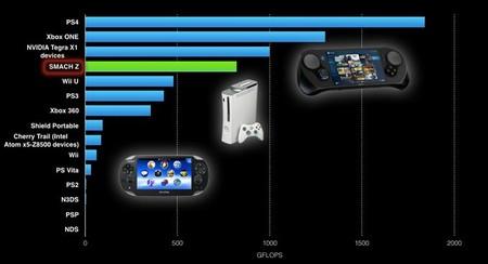 SMACH Z VS PS4