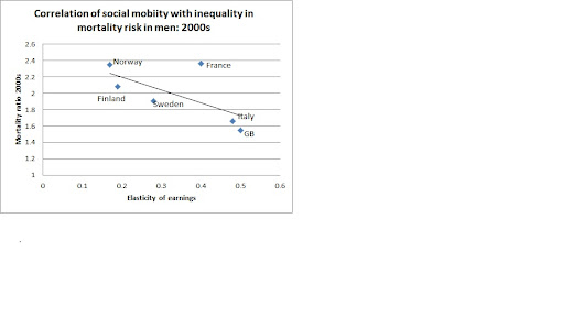 Do more meritocratic societies have higher health inequality?