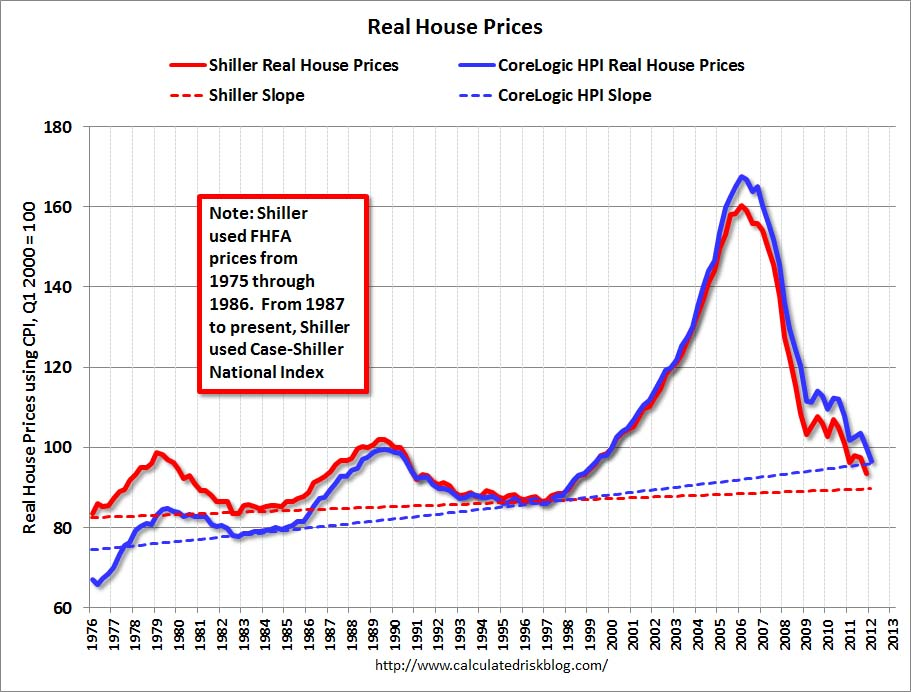 Shiller and corelogic hpi real house prices also economist   view is there  long run upward trend in housing rh economistsview typepad