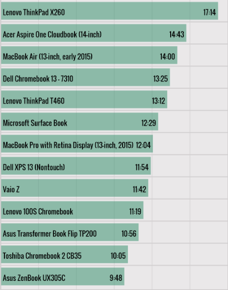 Here's a list of best computers in terms of battery life for